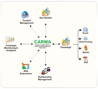 CARMA – Marketing Automation Suite